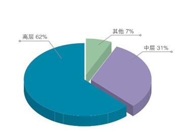 中国人民大学商学院高级管理人员工商管理硕士(EMBA)研修班(图1)