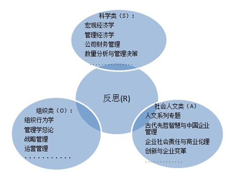 中国人民大学商学院高级管理人员工商管理硕士(EMBA)研修班(图4)