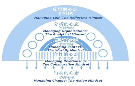 中国人民大学商学院高级管理人员工商管理硕士(EMBA)研修班(图5)