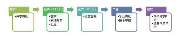 中国人民大学商学院高级管理人员工商管理硕士(EMBA)研修班(图6)